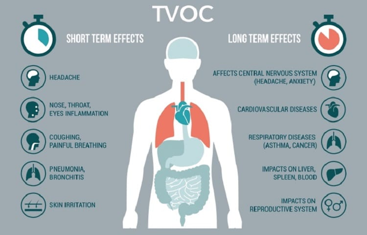 graphic about VOC effects