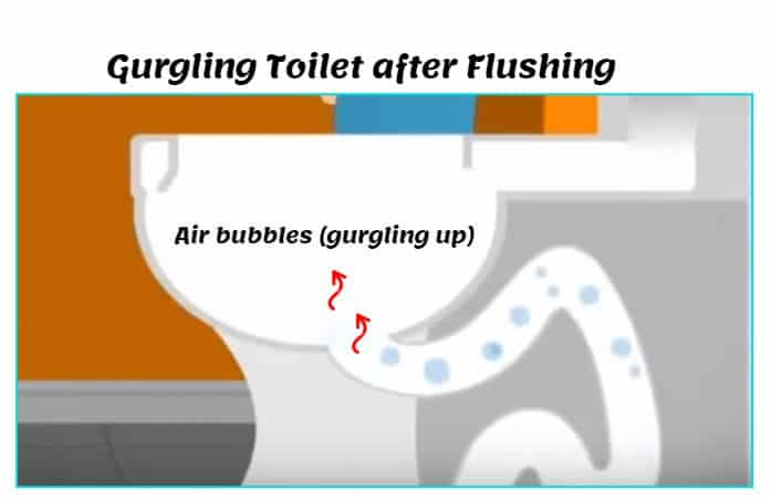 How to fix a gurgling toilet after flushing and when sink drains